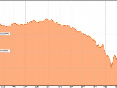 Graphique 1 - taux de change du rouble vs le dollar :