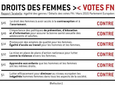 Les droits des femmes vus par le FN