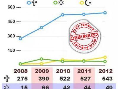 """Infographie d'extrême droite sur l'augmentation des """"actes anti chrétiens"""""""
