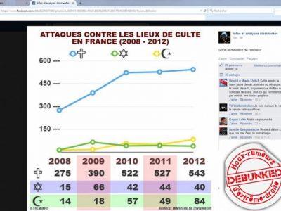 """Infographie d'extrême droite sur l'augmentation des """"actes anti chrétiens"""" sur Facebook"""