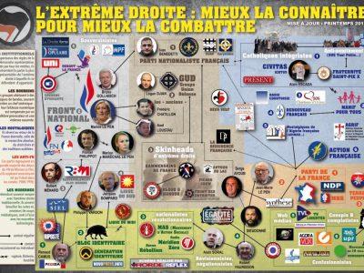 Les mouvements d'extrême droite